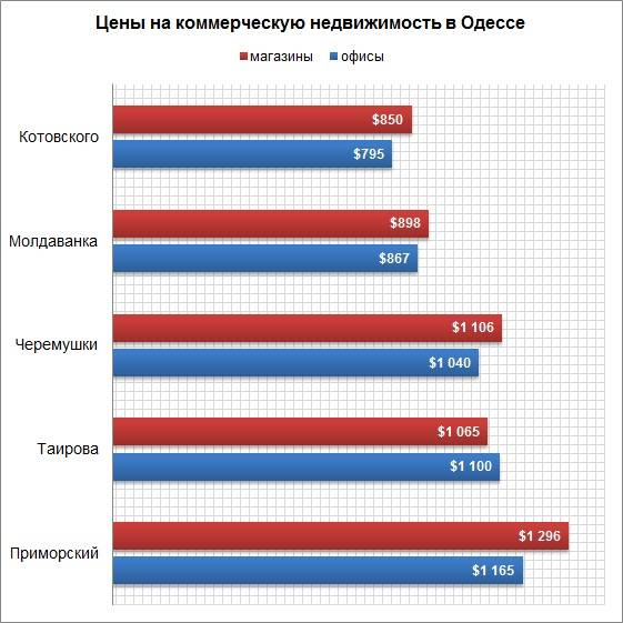 аренда офиса харьков коминтерновский район